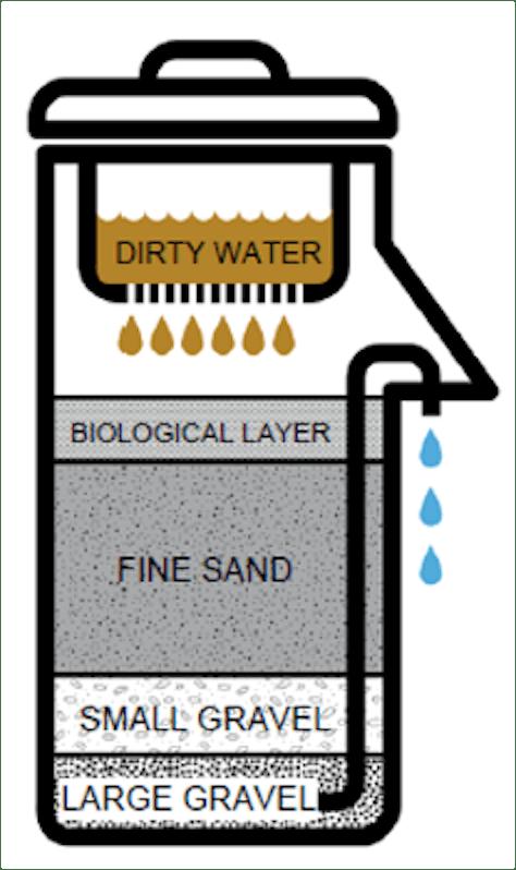 A biosand filter naturally purifies rainwater.