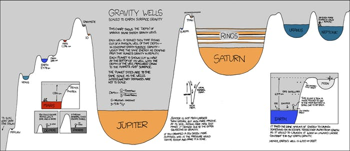 xkcd gravity well