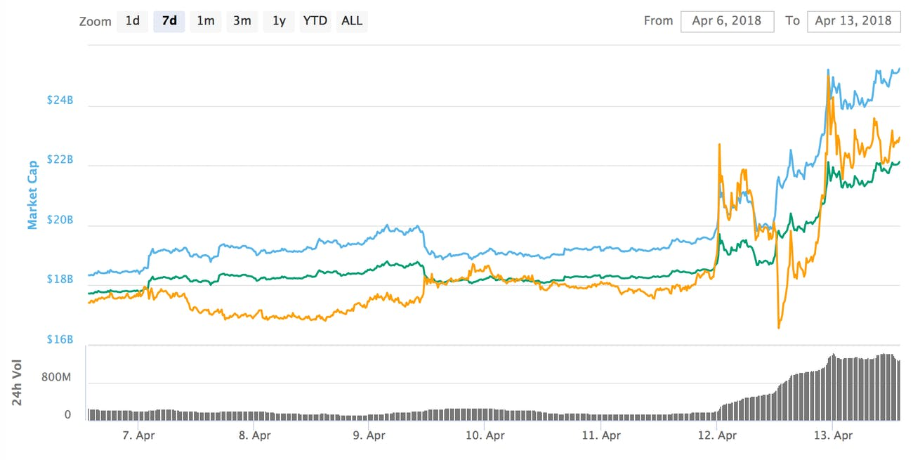 Ripple's price over the past seven days.