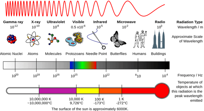 The electromagnetic spectrum, tiny wavelengths on the left, longer wavelengths on the right.