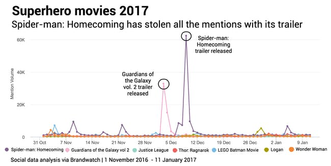 Superhero films Mentions Data by brandwatch
