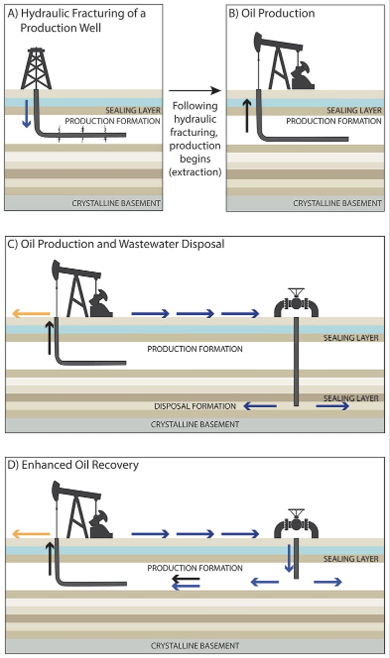 USGS illustration shows process of hydraulic fracturing, oil production, wastewater disposal, and enhanced oil recovery.