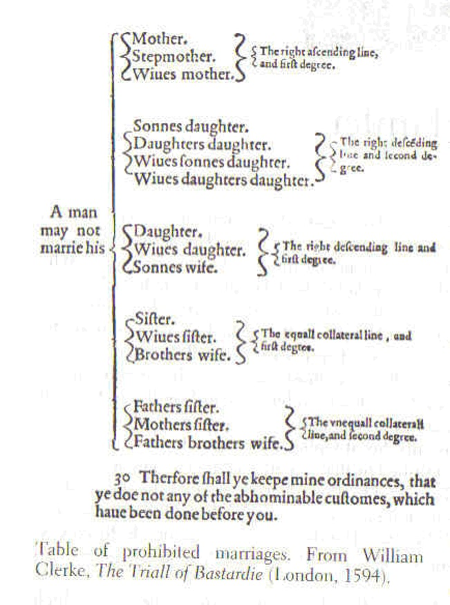 Table of prohibited marriages from The Trial of Bastardie by William Clerke, written in London in 1594.