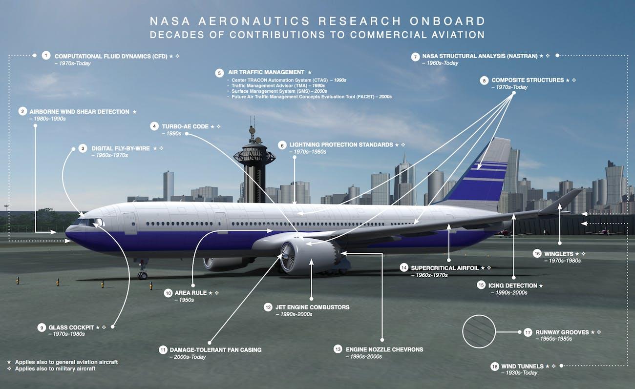 NASA commercial jetliner technology