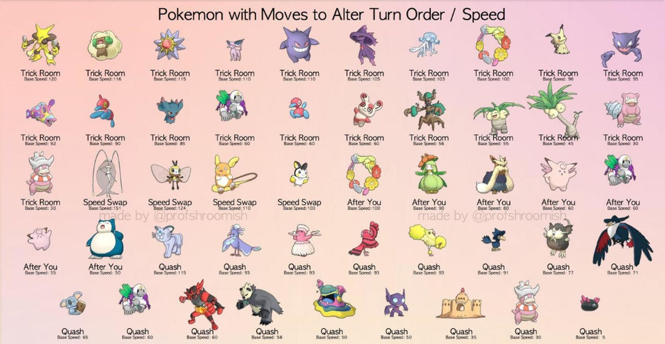 VGC 2017 Speed Guide