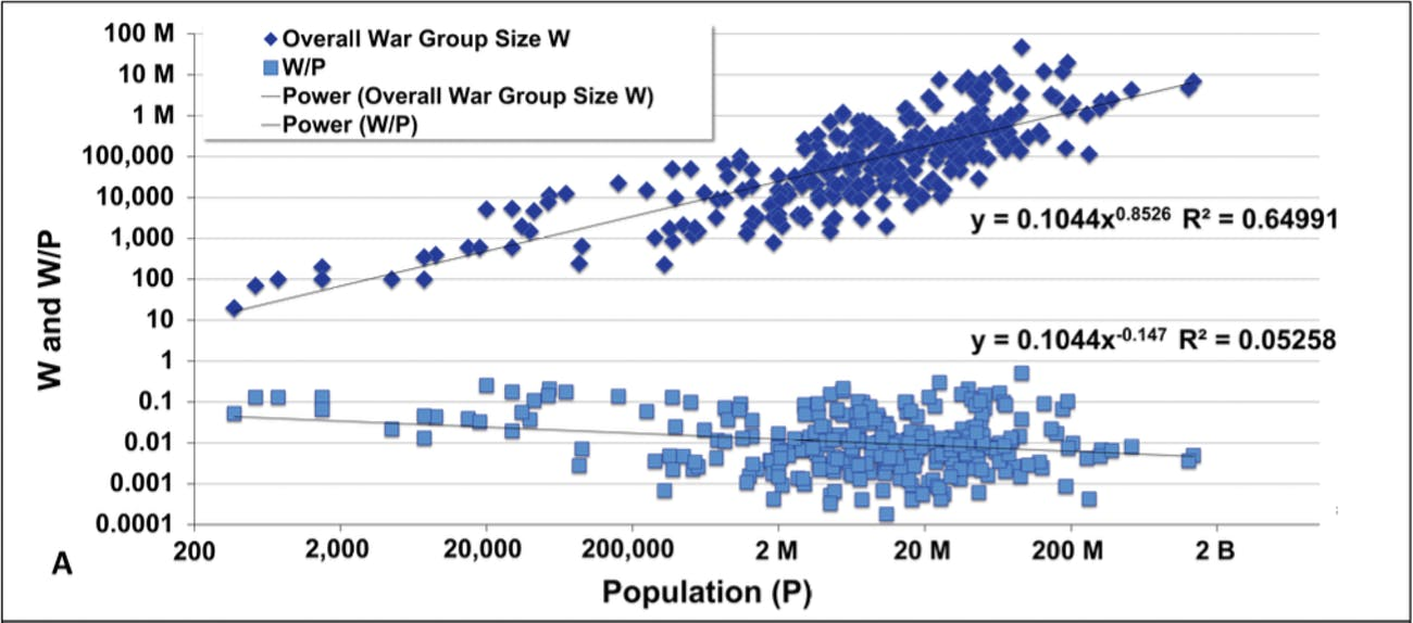 war group scale