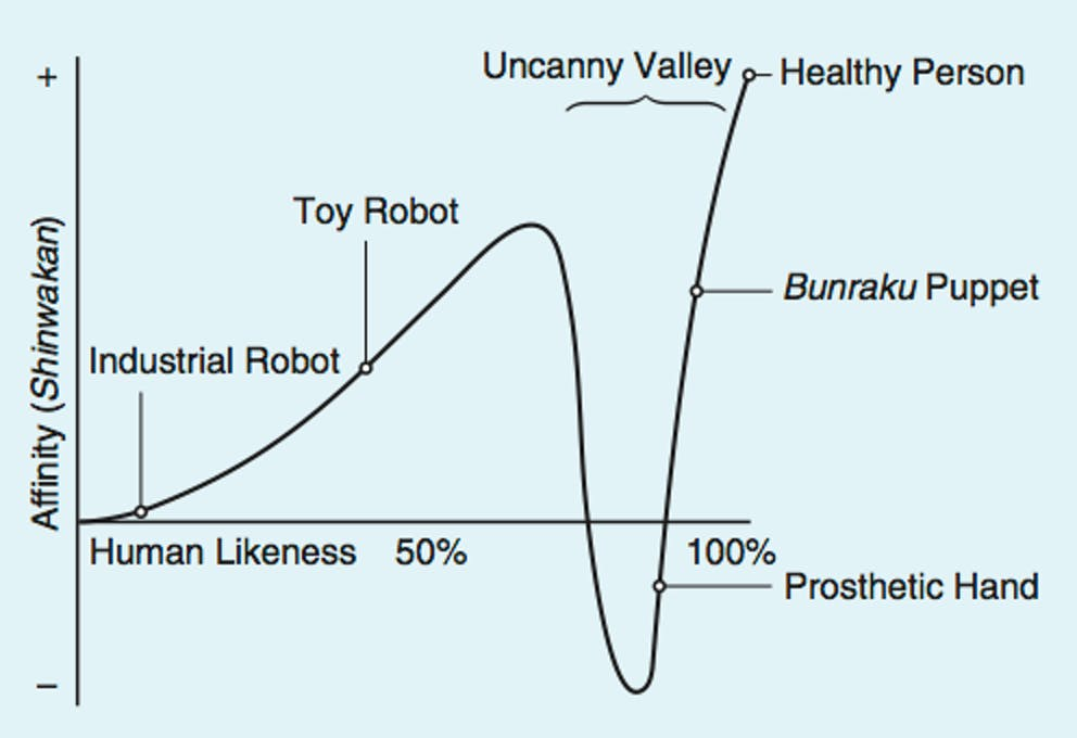 The now-famous chart showing the Uncanny Valley