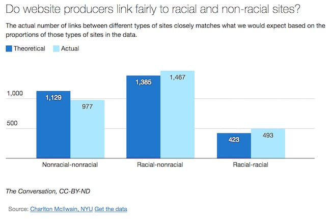Race data NYU anaylsis internet structural racism