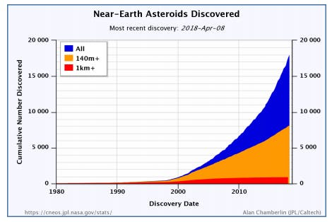 Cumulative number of near-Earth asteroids discovered by year since 1980