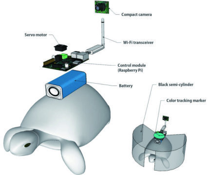The cyborg turtle system.