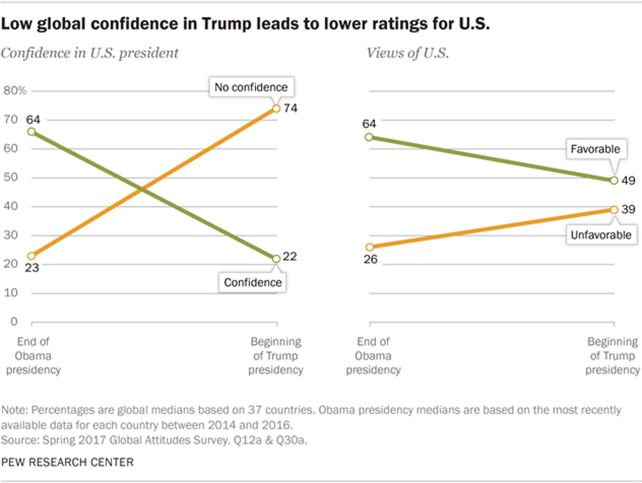 donald trump approval rating data