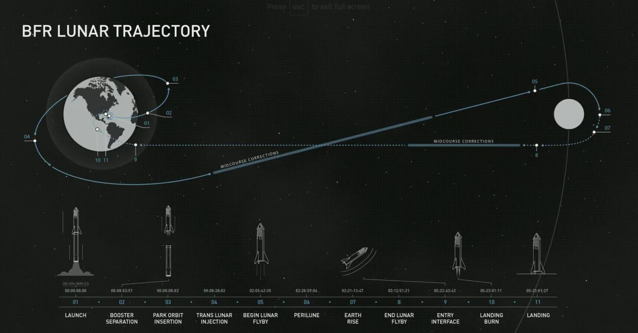 spacex lunar mission track