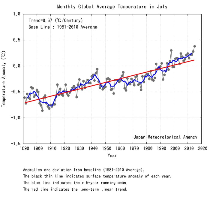 July 2015 beats out 1998 -- both years with strong El Nino effects. [H/T Slate]