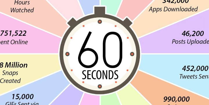 Here's Everything That Happens in One Minute on the Internet