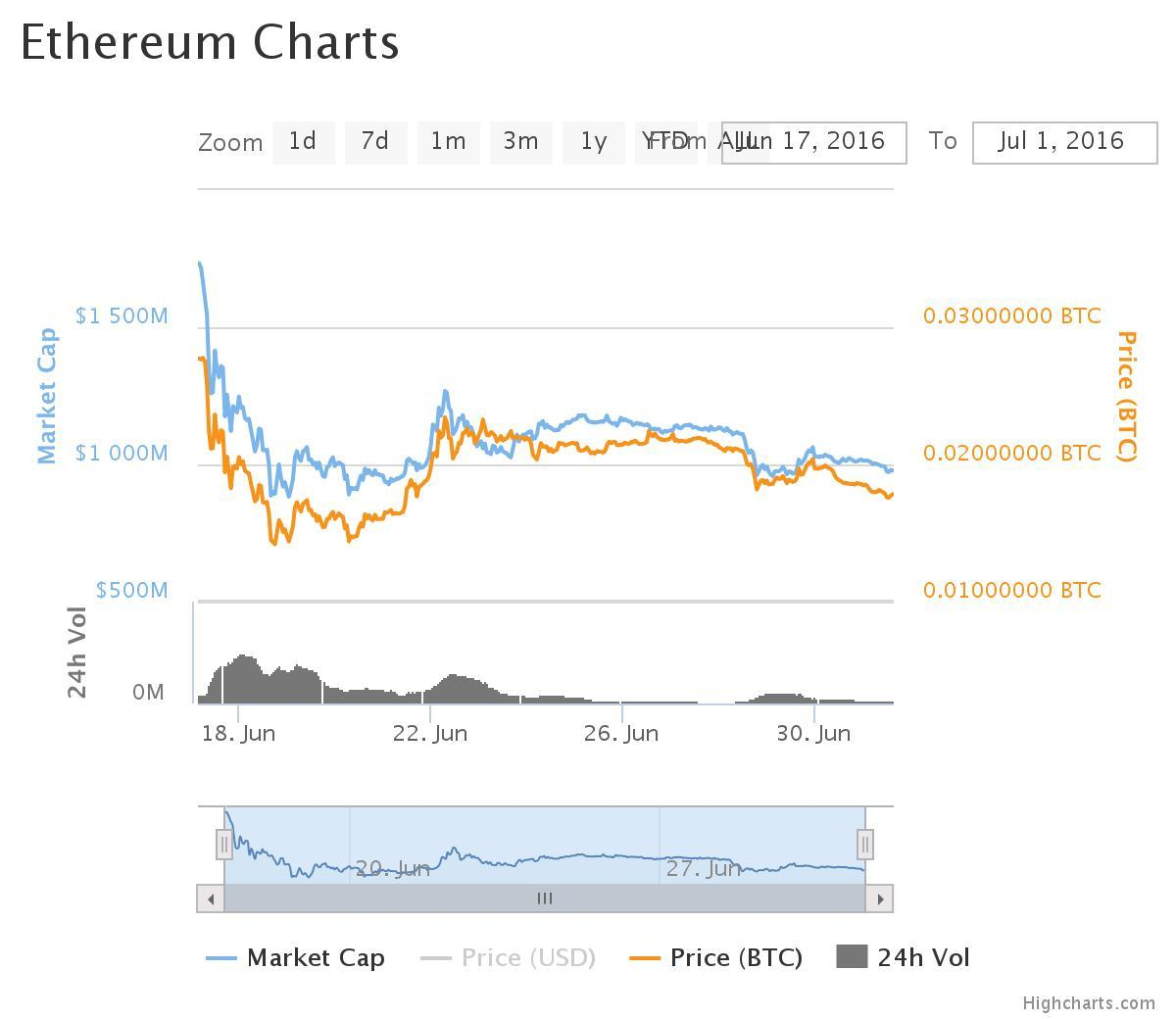 The big drop was the hack, the rise is when they thought they'd solved it, and now we're goin' down again.