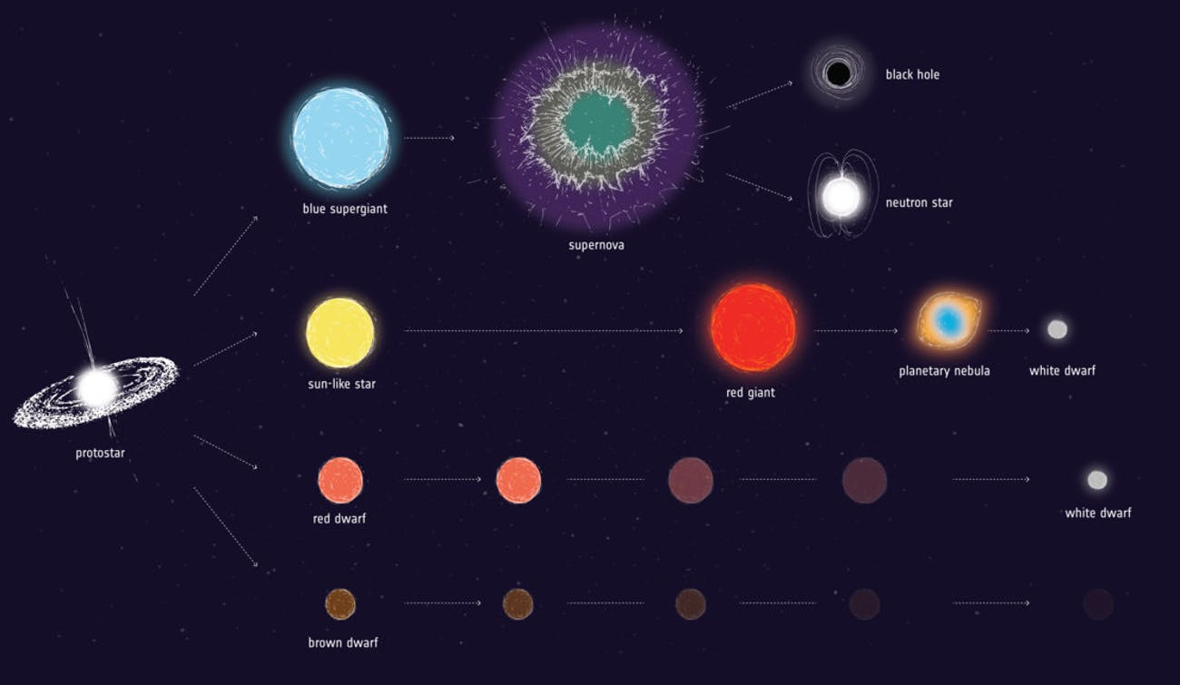 Artist impression of some possible evolutionary pathways for stars of different initial masses.