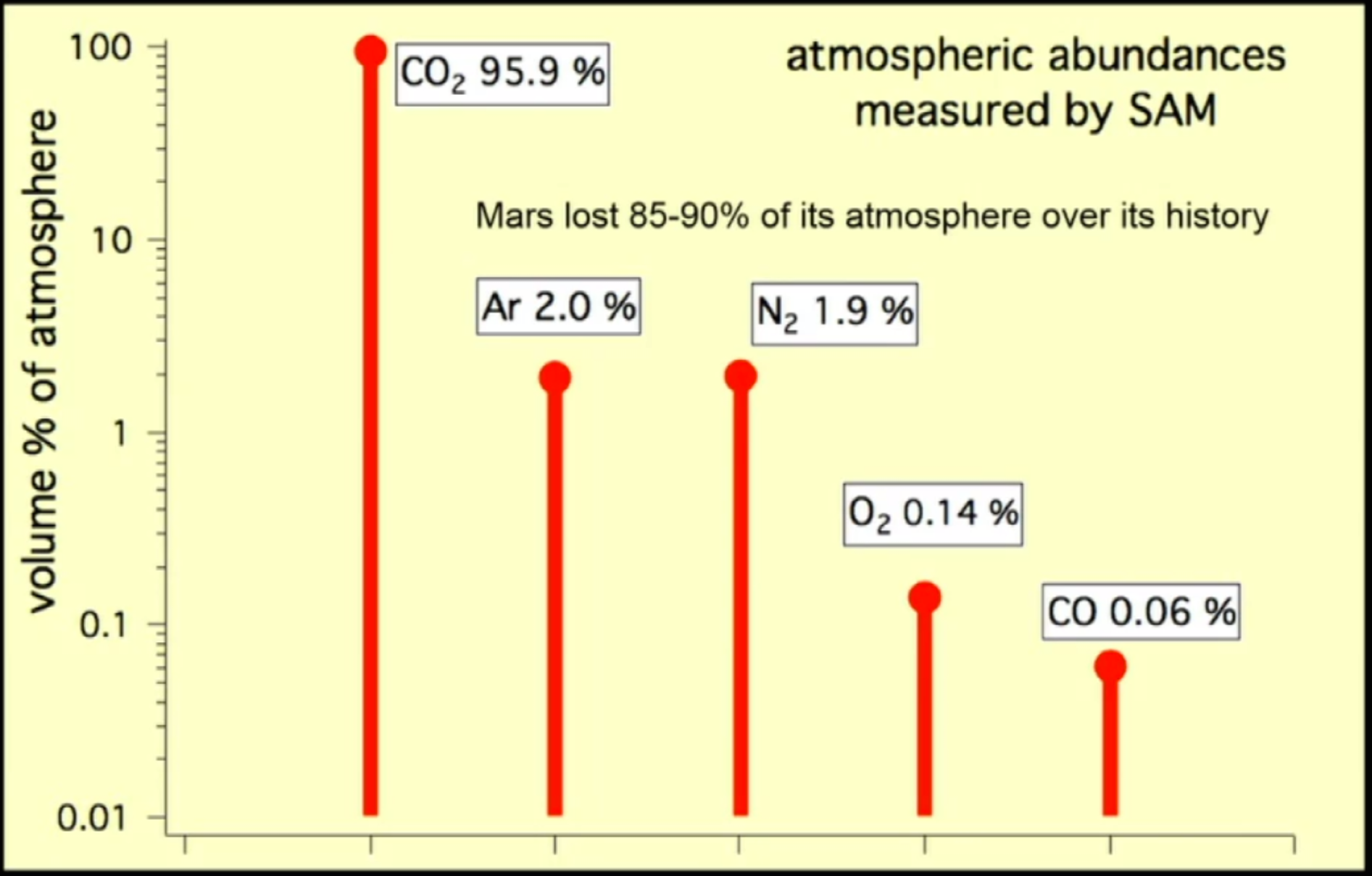 This chart shows the five most abundant gases in Mars' atmosphere.