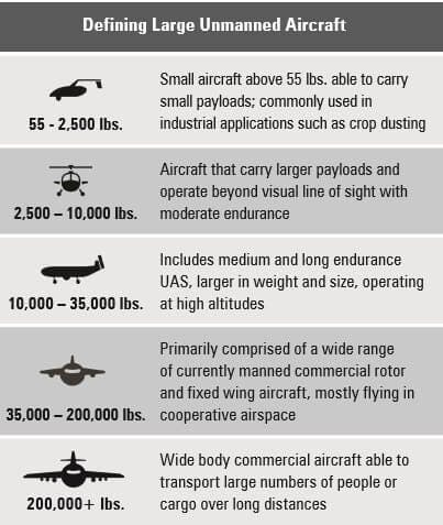 How the paper defines large unmanned aircrafts.