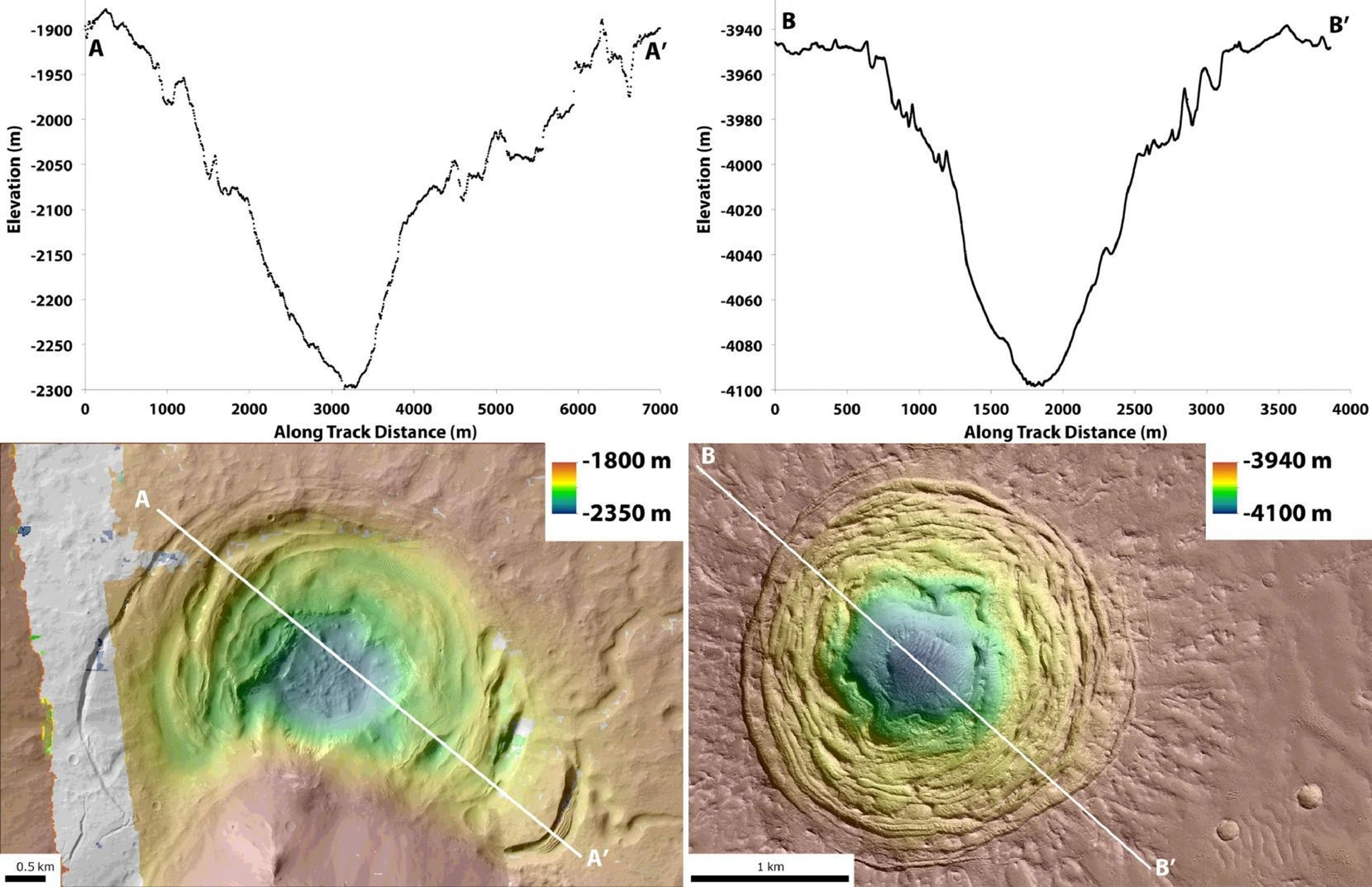 Charting the depths of the Hellas basin crater (left) and the Galaxias Fossae crater (right).