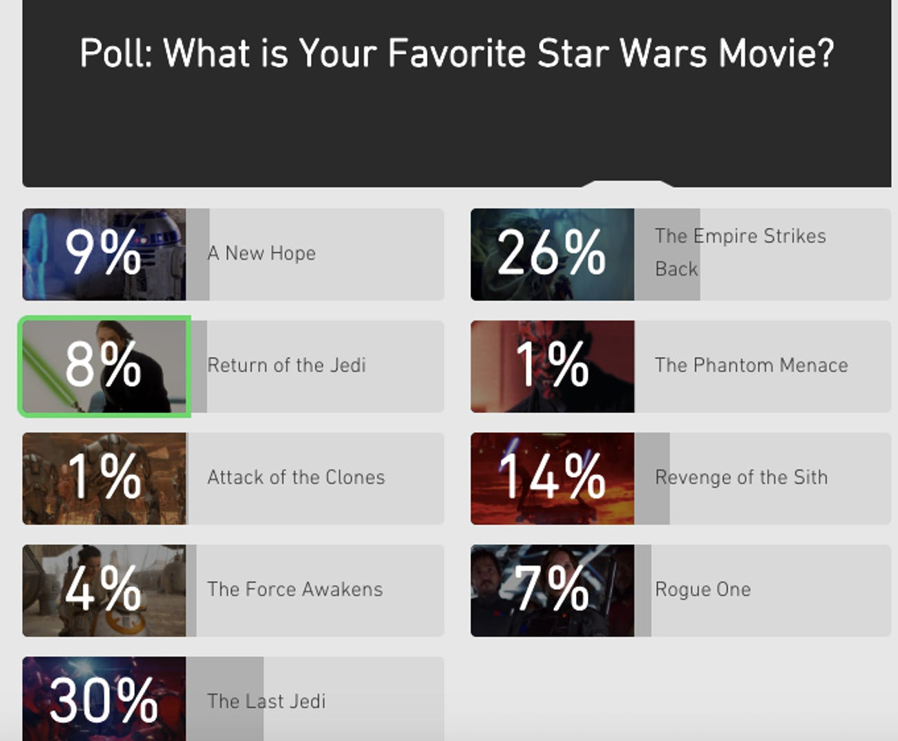 The results on StarWars.com as of Monday morning.