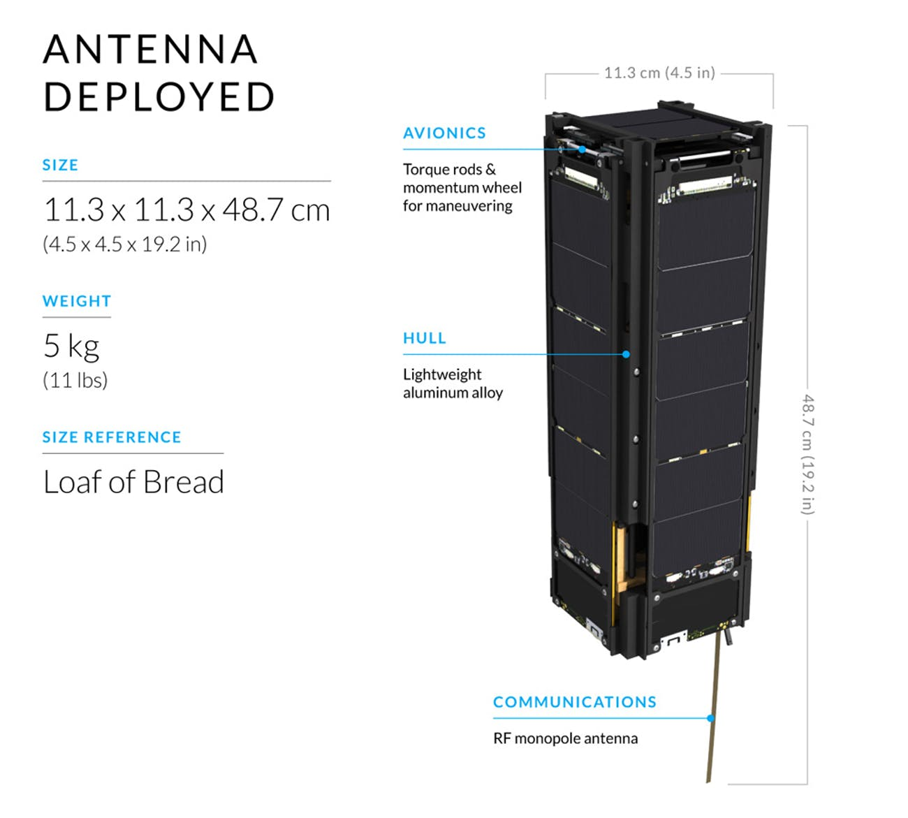 The first stage of the LightSail 2 deployment — the CubeSat releases its communication antenna after being released into space.