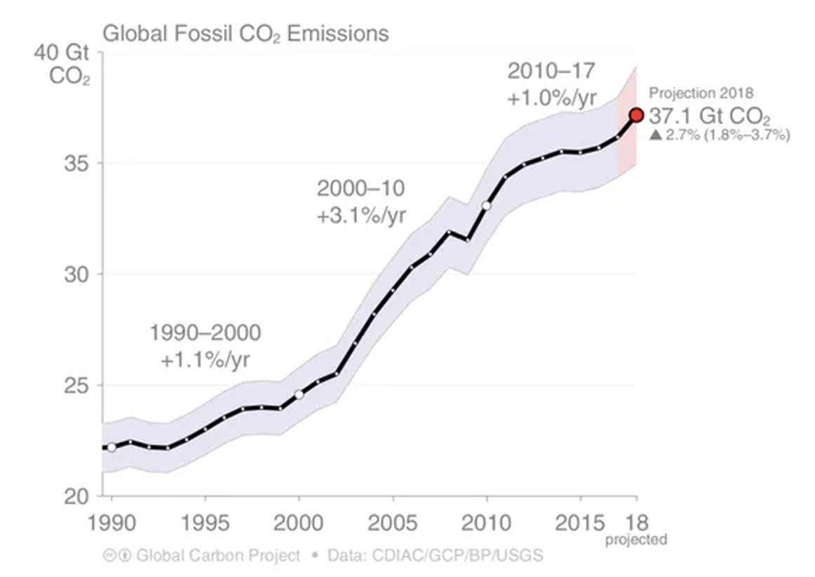 Global fossil fuel CO2 emissions, including projected 2018 emissions from the Global Carbon Project.