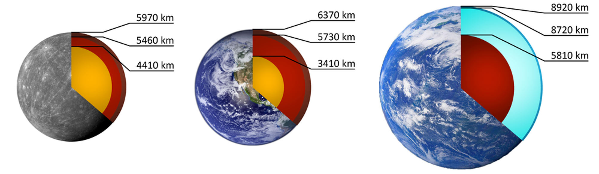 Left: A possible Proxima b composition similar to Mercury's; Middle: Earth (for comparison); Right: a Proxima b composition similar to Titan's.