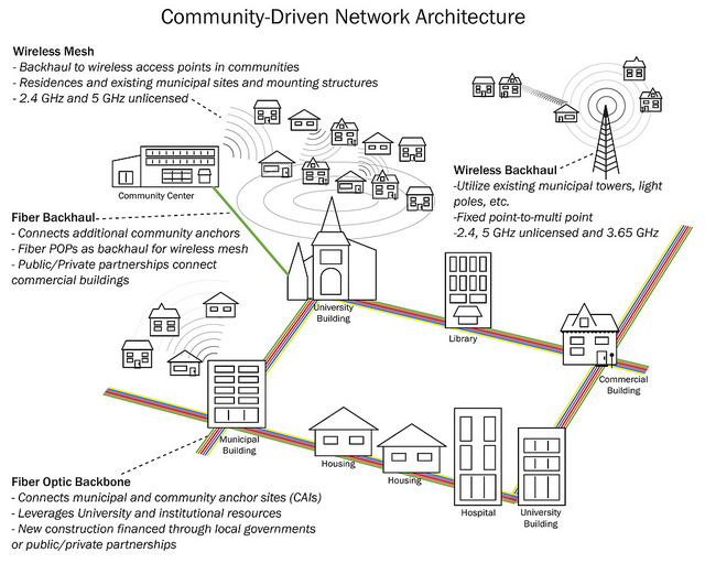 Net Neutrality  Time To Use Mesh Networks To Build Your
