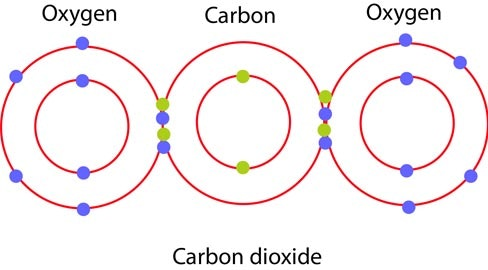 Co2 atom diagram illustration of wiring diagram mit researchers figure out how to turn carbon emissions back into rh inverse com carbon atom ccuart Gallery