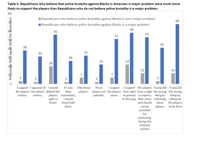 Attitudes on NFL national anthem protests and political affiliations