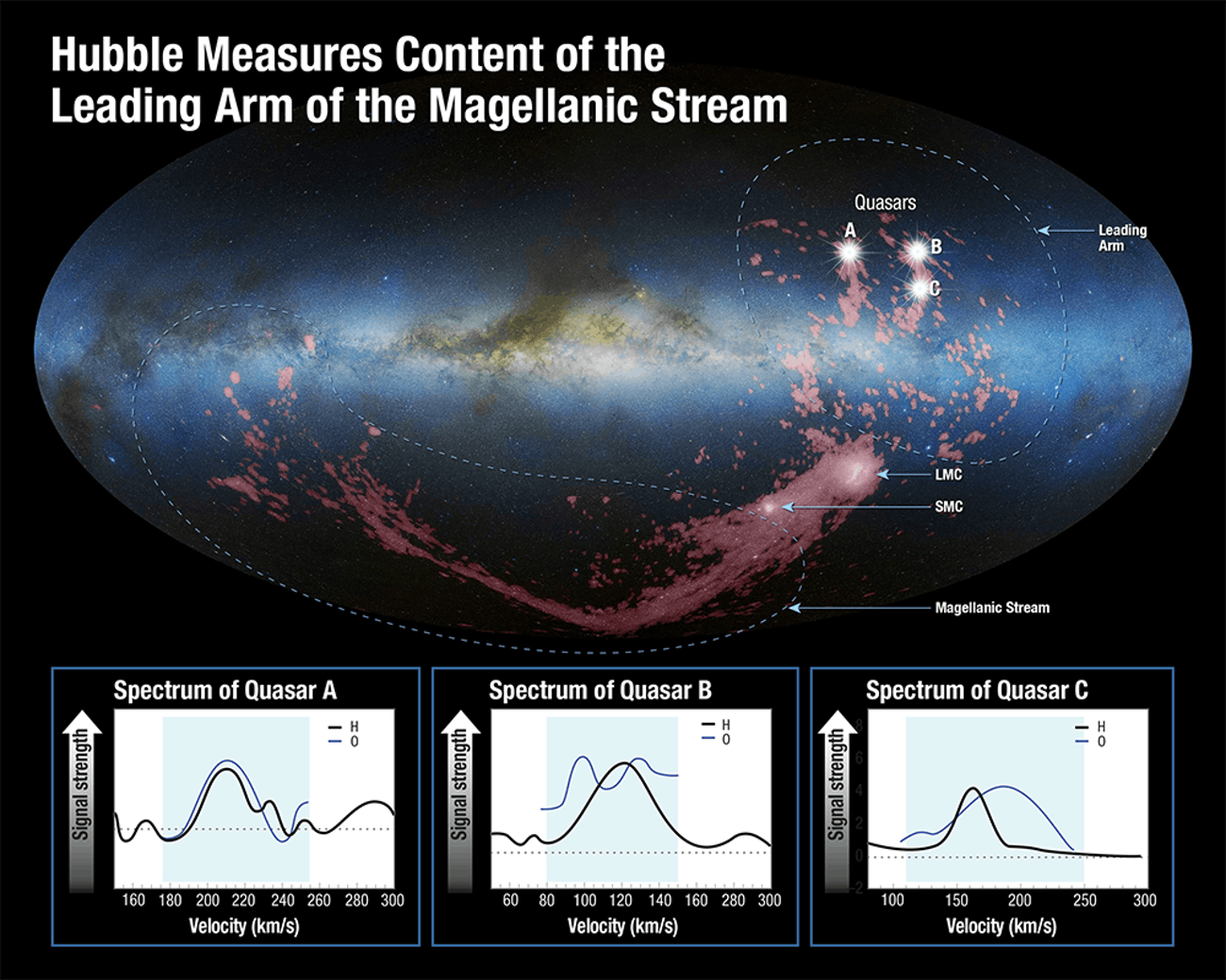 Hubble measures content of the Leading Arm of the Magellanic Stream.