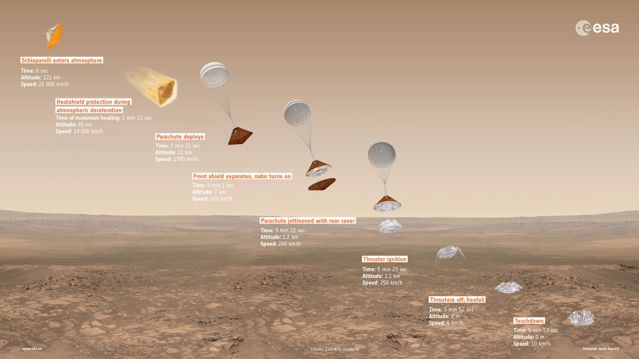 Overview of Schiaparelli's entry, descent and landing sequence on Mars, with approximate time, altitude and speed of key events indicated.