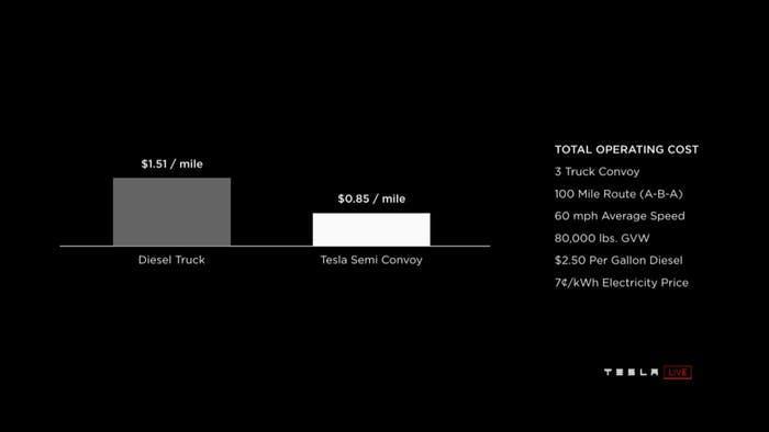 Tesla's graph.
