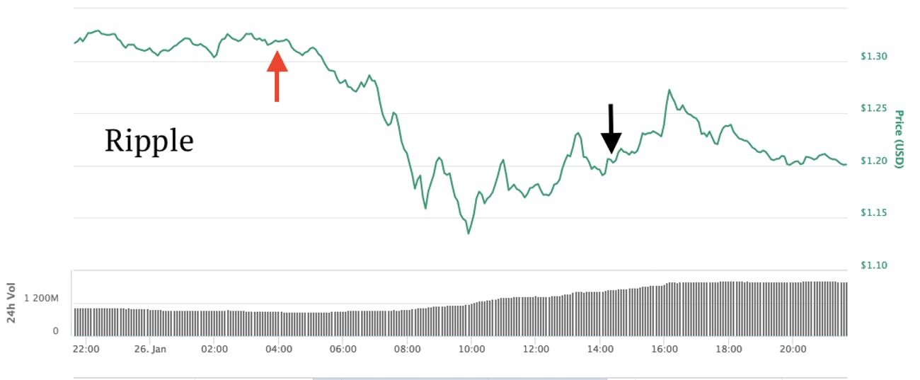 The effect of the Coincheck hack on ripple.
