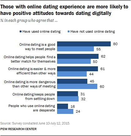 Increase in online dating
