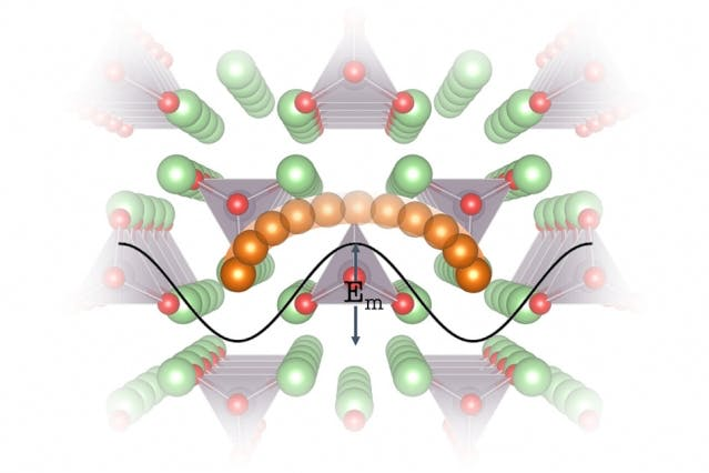The crystal lattice of a proposed battery material, Li3PO4.