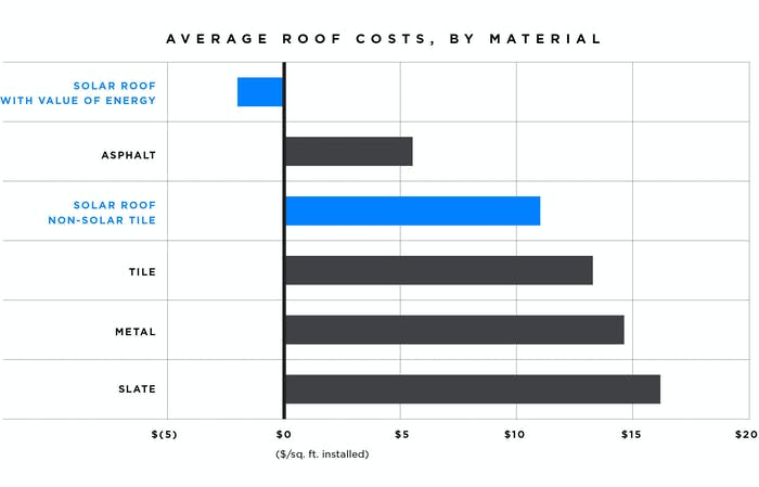 Tesla released a comparison of the different costs of roofing materials and its glass tile.