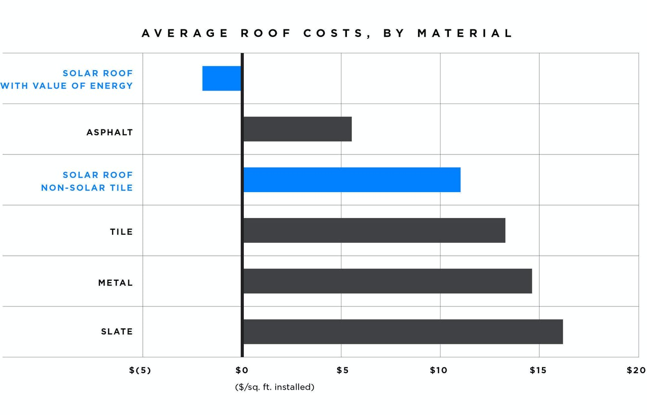The Tesla Solar Roof Finally Has A Price Inverse