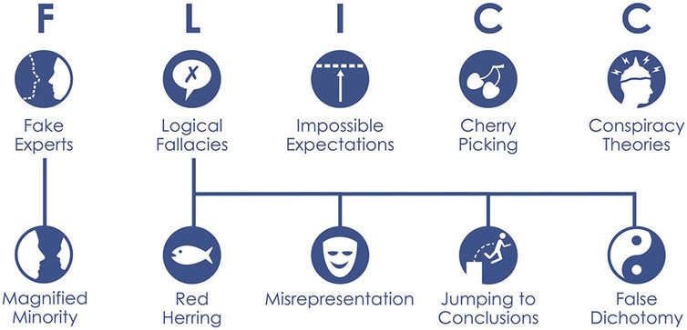 The five characteristics of science denial.