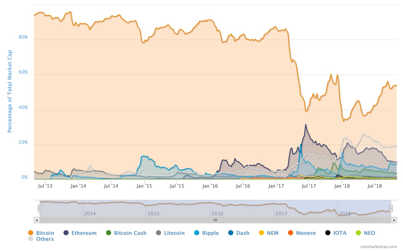 Bitcoin's market dominance over time.