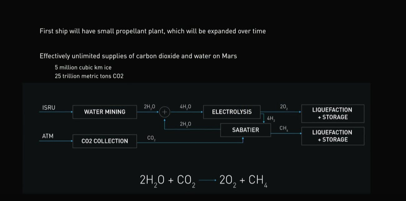 Musk's explanation of using carbon capture to make rocket fuel.