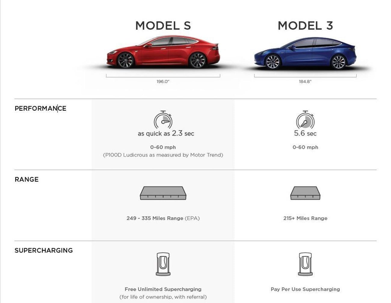 Full Tesla Comparison Chart Employees Only Showroom Specifications