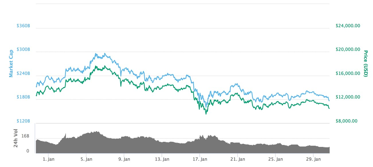 Bitcoin's price over the month of January.