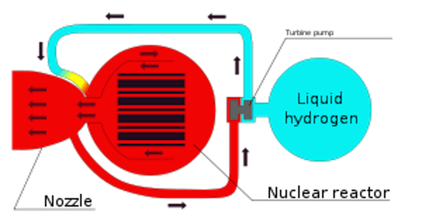 nuclear thermal rocket