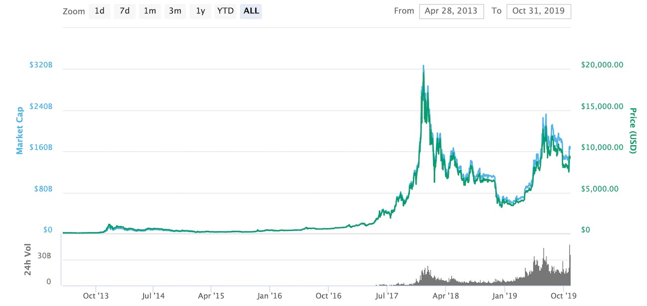 Bitcoin's price from 2013 to 2019.