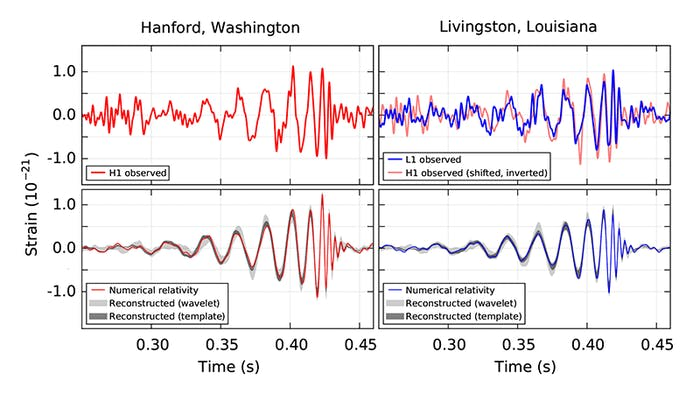 The top panels show the measured signal in the Hanford (top left) and Livingston (top right) detectors. The bottom panels show the expected signal produced by the merger of two black holes, based on numerical simulations.