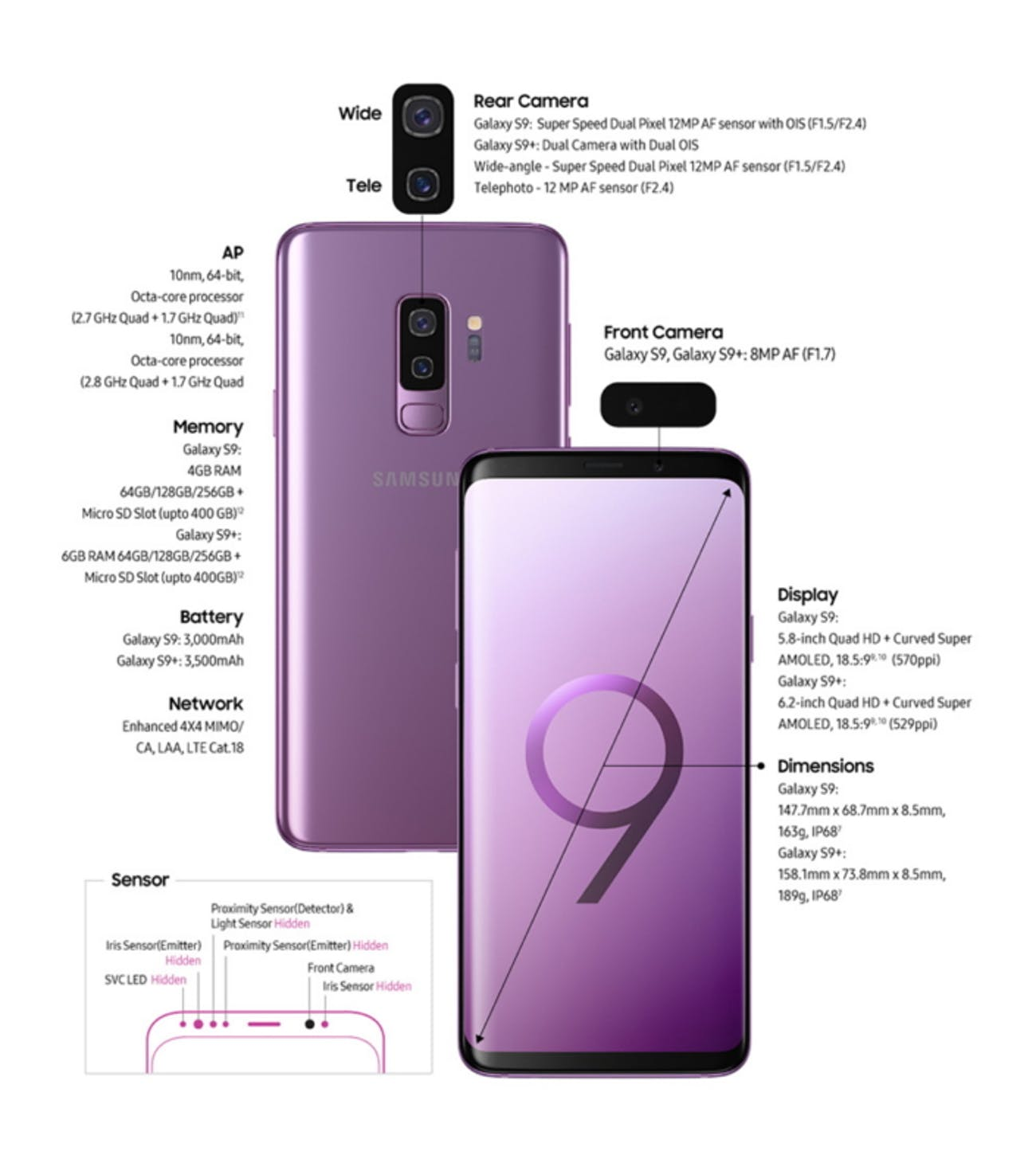 Early Samsung Galaxy S9 Data Reveals iPhone-Beating Stats | Inverse