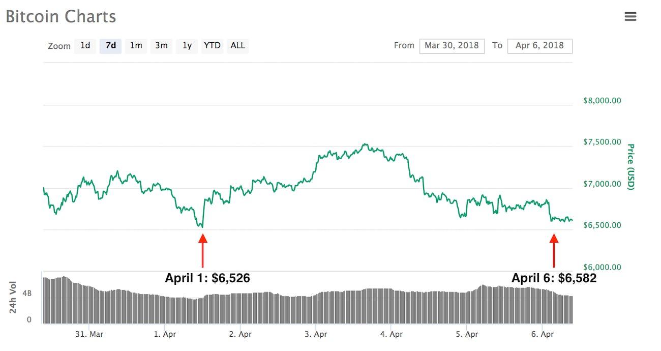 bitcoin prices $6,500
