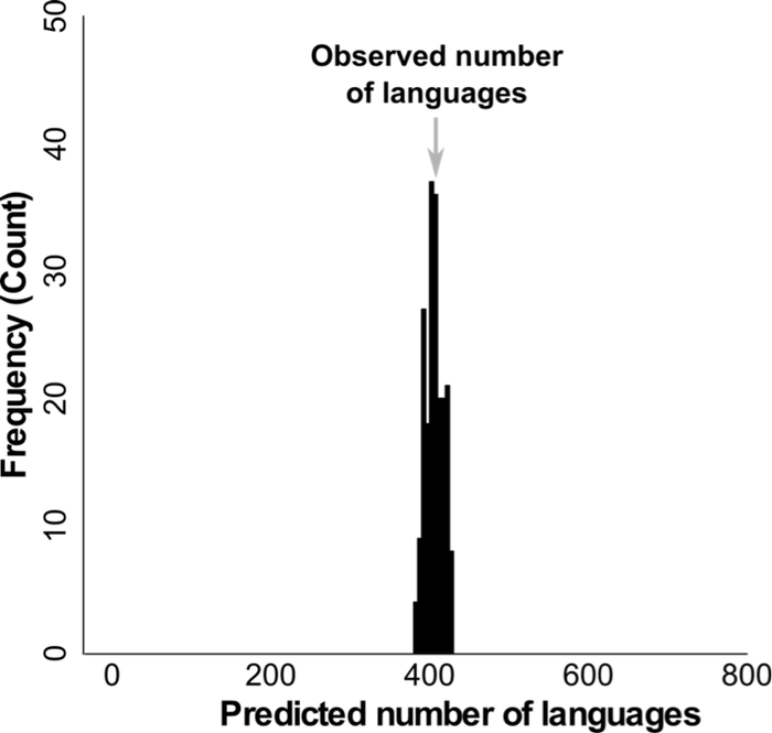 Language model simulation predicted number Australia