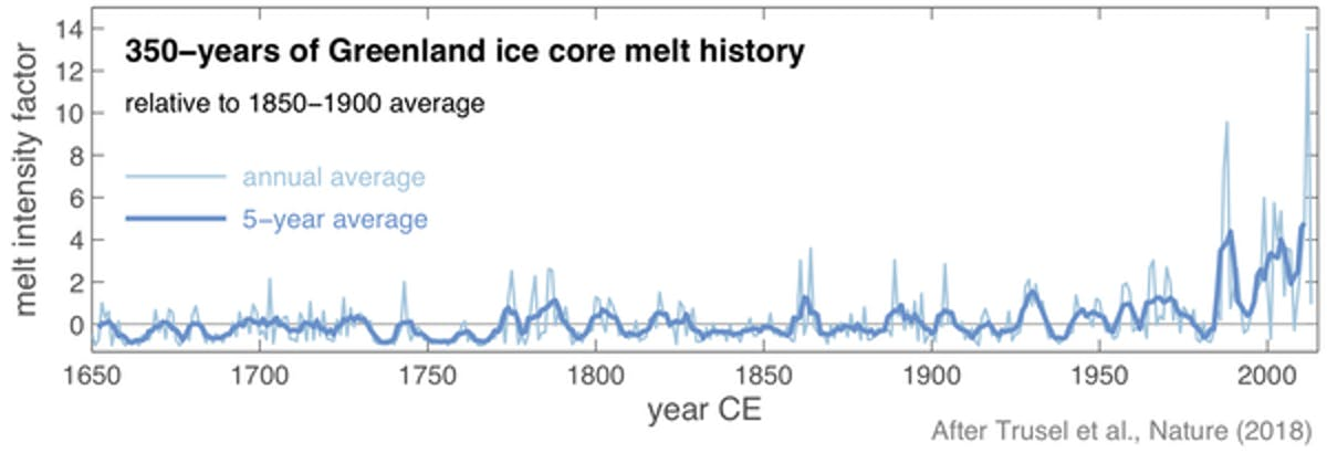 Greenland melt intensity over the past 350 years.